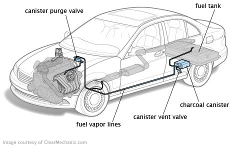 f8ee8be5-4a70-4915-bf68-a5e7ae4725cc_toyota camry EVAP_System_Overview_01.12.png