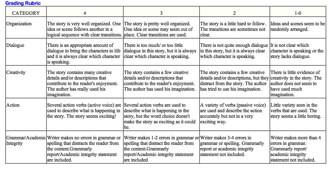 Academic integrity essay topics