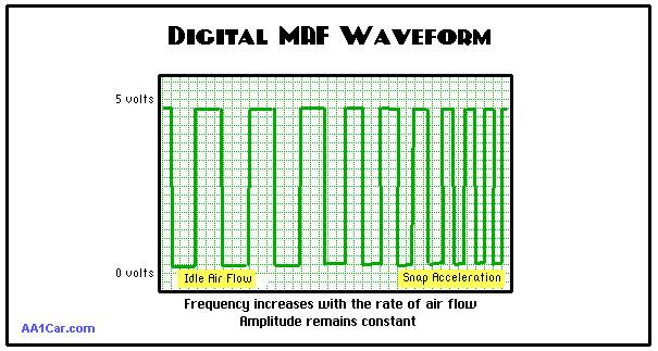 fc3e2193-fac0-40c9-bf2a-8f8e40149ba5_MAF sensor square wave.jpg