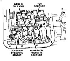 f70a268c-194d-4dce-949a-9fae256a86a7_governor pressure.png