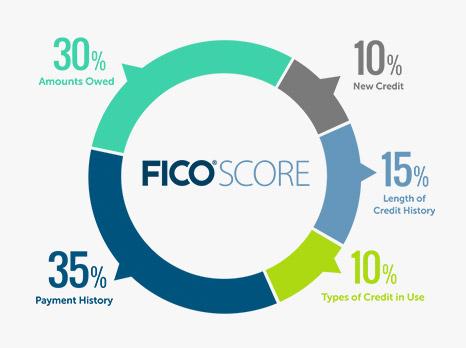 ec024feb-db05-4b33-ab14-ea2827ffa276_ce_FICO-Score-chart.jpg