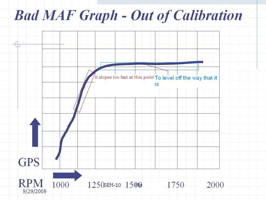 28e24851-c923-4871-bfe7-ed3d857e0349_MAF out of calibration.jpg