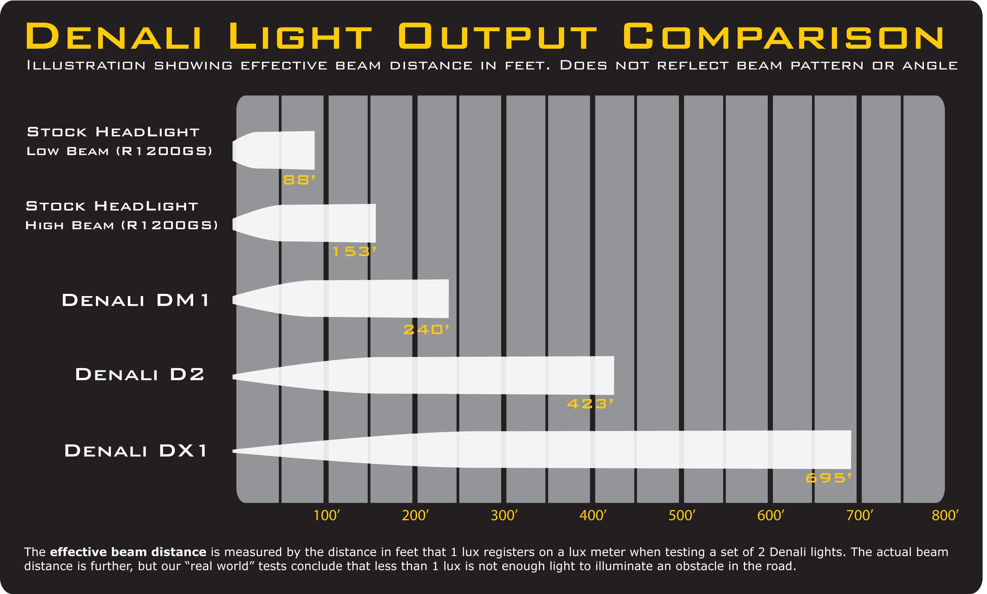 10a2f05a-e3d6-4bf8-b0f3-d7d4618b3d58_Denali_Light_Output_Comparison.jpg