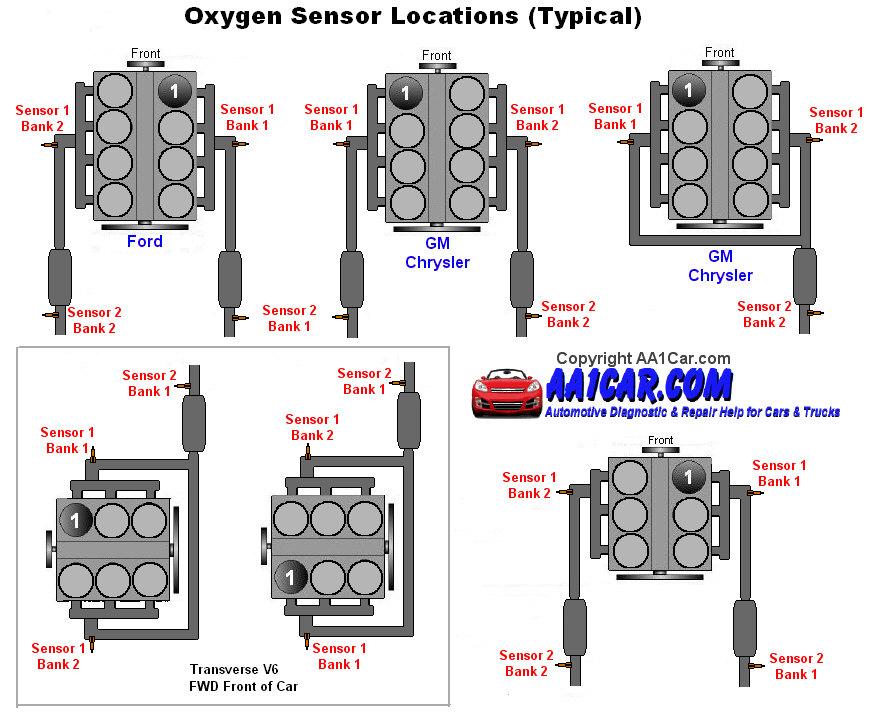 955476d0-8531-490b-83fe-46d9e7f9e28b_oxygen_sensor_locations.jpg